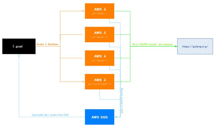 Lambda を利用した分散 Web 負荷テストツール Goad を使ってみた