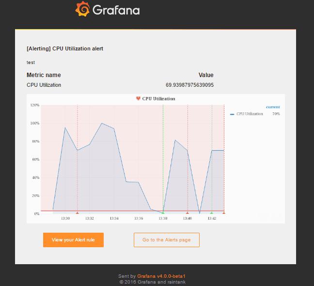 Grafana 4.0 (Beta) の Alerting 機能を使ってみる