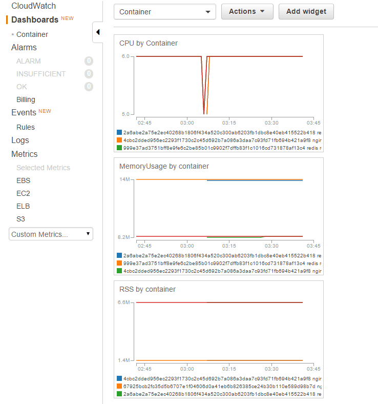 Docker コンテナのメトリクスを CloudWatch でモニタリングする