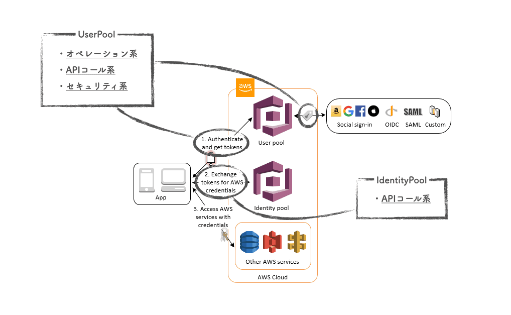 Amazon Cognito の監視のベストプラクティス