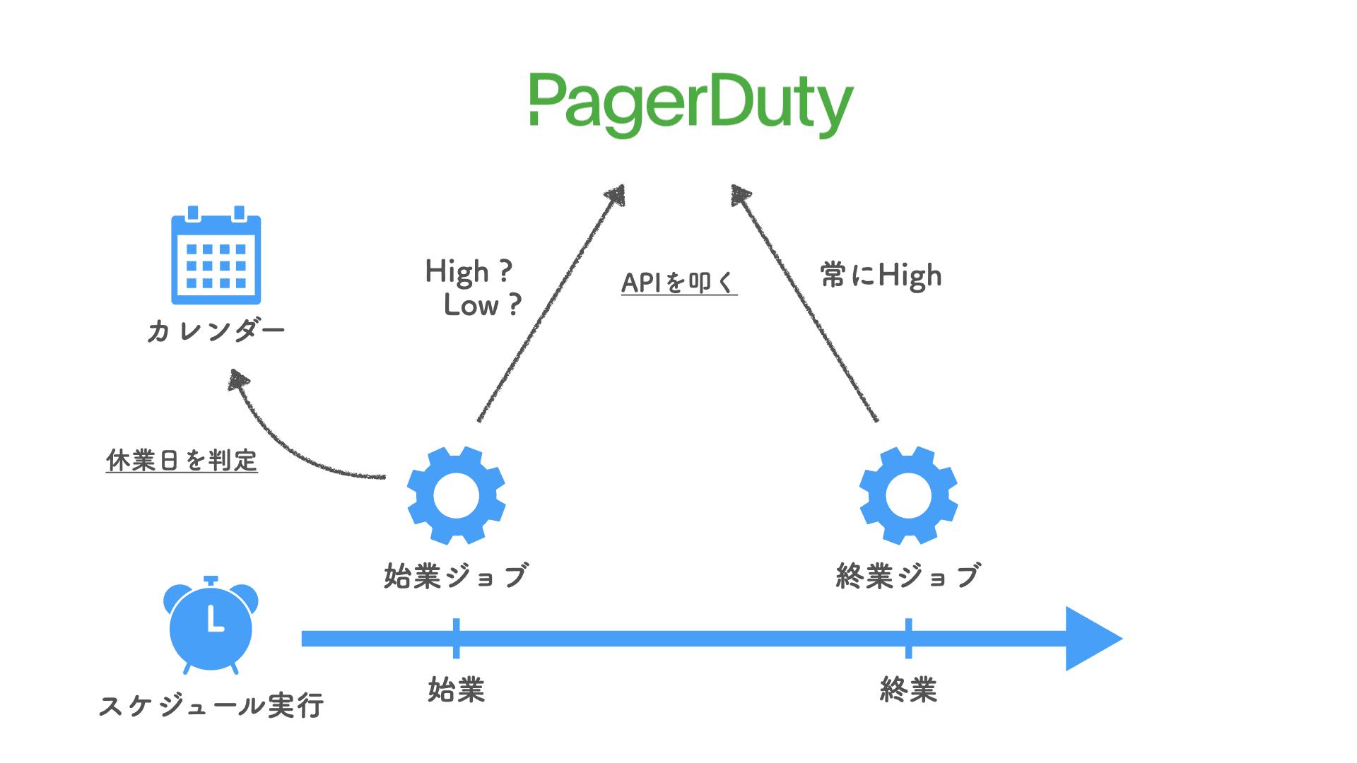 PagerDuty の通知ルールを自社の営業日カレンダーに基づいて制御する