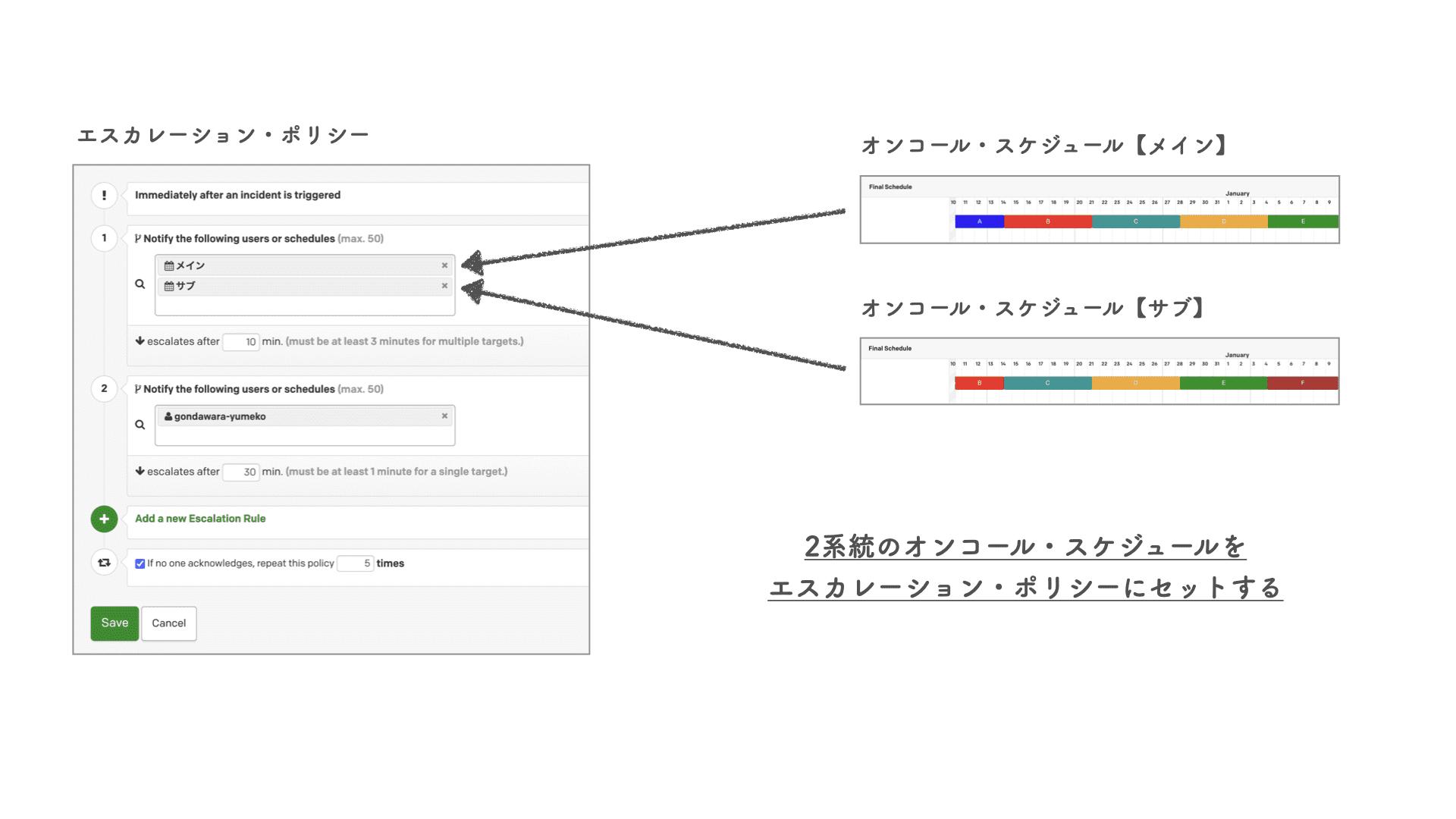 PagerDuty で「普通のオンコール・シフト」を組む