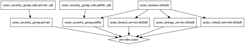 terraform で 各 Iaas の仮想インスタンスを作成 (Microsoft Azure)