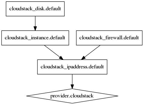 terraform で 各 Iaas の仮想インスタンスを作成 (CloudStack/IDCFクラウド)