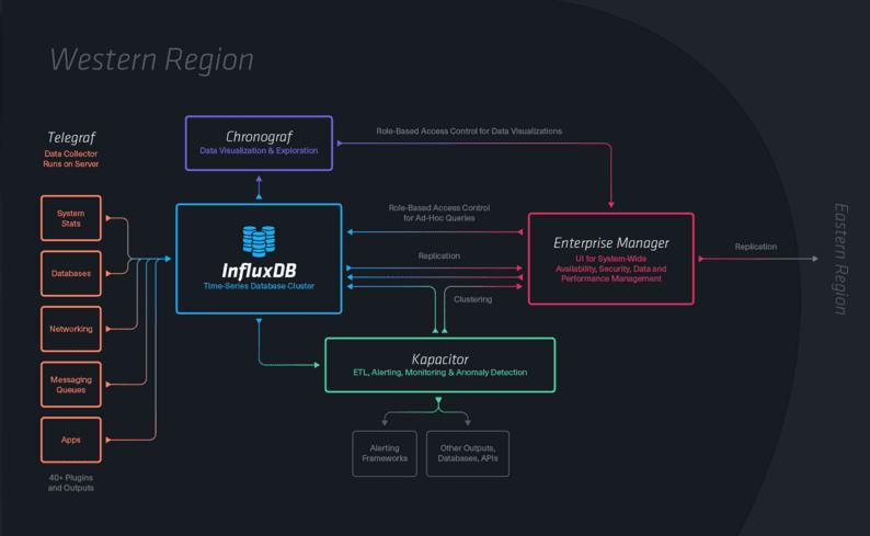 TICK stack でモニタリング環境を構築 (Telegraf + InfluxDB + Chronograf + Kapacitor)